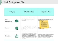 Risk Mitigation Plan Ppt PowerPoint Presentation Model Introduction