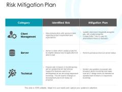 Risk Mitigation Plan Ppt PowerPoint Presentation Slides Visuals