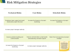 Risk Mitigation Strategies Ppt PowerPoint Presentation Ideas Examples