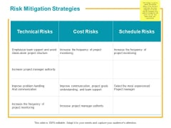 Risk Mitigation Strategies Ppt PowerPoint Presentation Pictures Icon