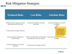 Risk Mitigation Strategies Ppt PowerPoint Presentation Portfolio Model
