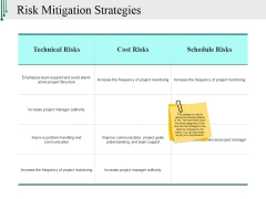 Risk Mitigation Strategies Ppt PowerPoint Presentation Show Example Topics
