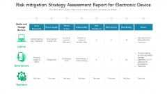 Risk Mitigation Strategy Assessment Report For Electronic Device Ppt PowerPoint Presentation File Infographics PDF