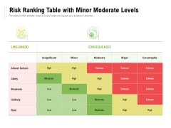 Risk Ranking Table With Minor Moderate Levels Ppt PowerPoint Presentation Clipart