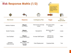 Risk Response Matrix Ppt PowerPoint Presentation Pictures Background Designs