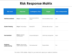 Risk Response Matrix Ppt PowerPoint Presentation Pictures Images