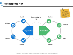 Risk Response Plan Ppt PowerPoint Presentation Infographic Template Topics