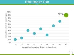 Risk Return Plot Ppt PowerPoint Presentation Infographics Background Designs