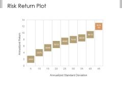 Risk Return Plot Ppt PowerPoint Presentation Styles