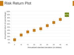 Risk Return Plot Ppt PowerPoint Presentation Styles Visuals