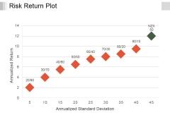 Risk Return Plot Ppt PowerPoint Presentation Summary Graphics Download