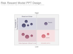 Risk Reward Model Ppt Design