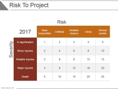 Risk To Project Ppt PowerPoint Presentation Sample