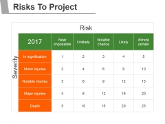 Risks To Project Ppt PowerPoint Presentation Graphics