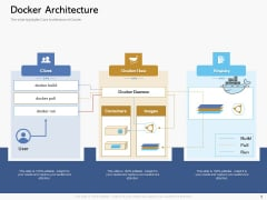 Road Digital Transformation Through Containerization Docker Architecture Clipart PDF