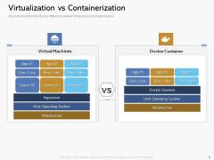 Road Digital Transformation Through Containerization Virtualization Vs Containerization Inspiration PDF