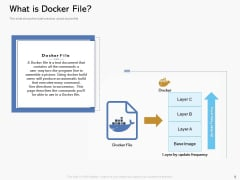 Road Digital Transformation Through Containerization What Is Docker File Pictures PDF