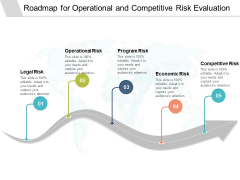 Roadmap For Operational And Competitive Risk Evaluation Ppt PowerPoint Presentation Outline Summary