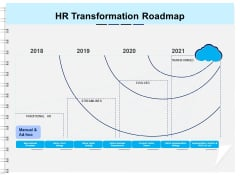Roadmap Successful HR Technology Strategy HR Transformation Roadmap Ppt Gallery Deck PDF