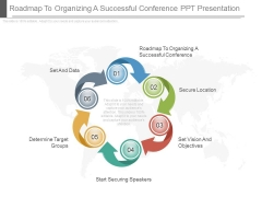 Roadmap To Organizing A Successful Conference Ppt Presentation