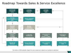 roadmap towards sales and service excellence ppt powerpoint presentation inspiration visual aids