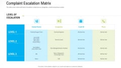 Robotization In Issues Management Complaint Escalation Matrix Ppt Layouts Guide PDF