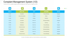 Robotization In Issues Management Complaint Management System Category Ppt Professional Graphics Tutorials PDF