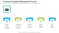 Robotization In Issues Management Customer Complaint Management Process Clipart PDF