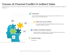 Robust Partner Sales Enablement Program Causes Of Channel Conflict In Indirect Sales Guidelines PDF