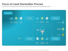 Robust Partner Sales Enablement Program Focus On Lead Generation Process Microsoft PDF
