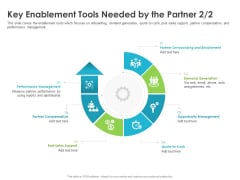 Robust Partner Sales Enablement Program Key Enablement Tools Needed By The Partner Post Template PDF