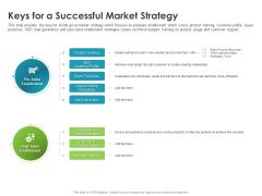 Robust Partner Sales Enablement Program Keys For A Successful Market Strategy Designs PDF