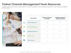 Robust Partner Sales Enablement Program Partner Channel Management Team Resources Pictures PDF