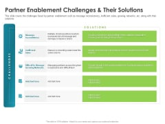 Robust Partner Sales Enablement Program Partner Enablement Challenges And Their Solutions Introduction PDF