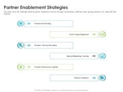 Robust Partner Sales Enablement Program Partner Enablement Strategies Formats PDF