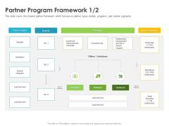 Robust Partner Sales Enablement Program Partner Program Framework Brands Formats PDF