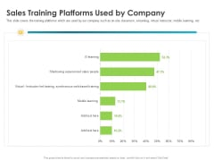 Robust Partner Sales Enablement Program Sales Training Platforms Used By Company Template PDF