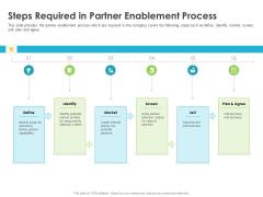 Robust Partner Sales Enablement Program Steps Required In Partner Enablement Process Topics PDF
