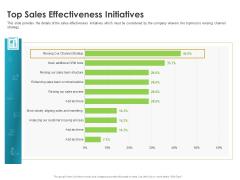 Robust Partner Sales Enablement Program Top Sales Effectiveness Initiatives Sample PDF