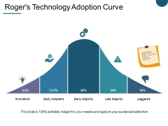 Roger S Technology Adoption Curve Ppt PowerPoint Presentation Model Portfolio