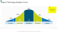 Rogers Technology Adoption Curve Corporate Transformation Strategic Outline Graphics PDF