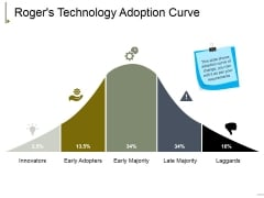 Rogers Technology Adoption Curve Ppt PowerPoint Presentation Outline Slides