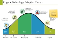 Rogers Technology Adoption Curve Ppt PowerPoint Presentation Slides Information