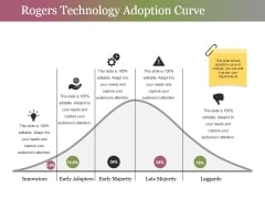 Rogers Technology Adoption Curve Ppt PowerPoint Presentation Summary Background
