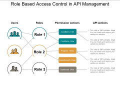 Role Based Access Control In Api Management Ppt PowerPoint Presentation Portfolio Template