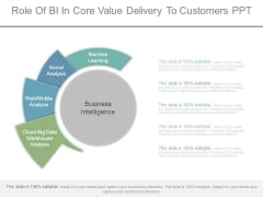 Role Of Bi In Core Value Delivery To Customers Ppt