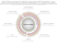 Role Of Communication In Effective Supervision Ppt Powerpoint Layout