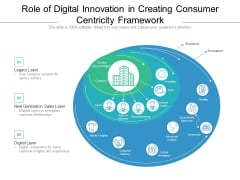 Role Of Digital Innovation In Creating Consumer Centricity Framework Ppt PowerPoint Presentation Gallery Display PDF