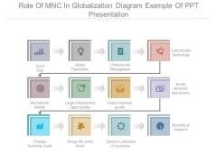Role Of Mnc In Globalization Diagram Example Of Ppt Presentation