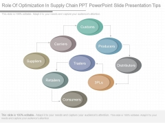 Role Of Optimization In Supply Chain Ppt Powerpoint Slide Presentation Tips